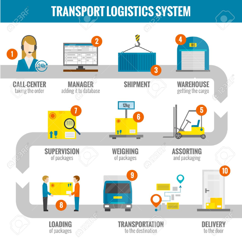 Logistic Infogaphic Set With Transport System Delivery Process Vector Illustration Stock Vector Logistics Transportation Transportation Logistics Management