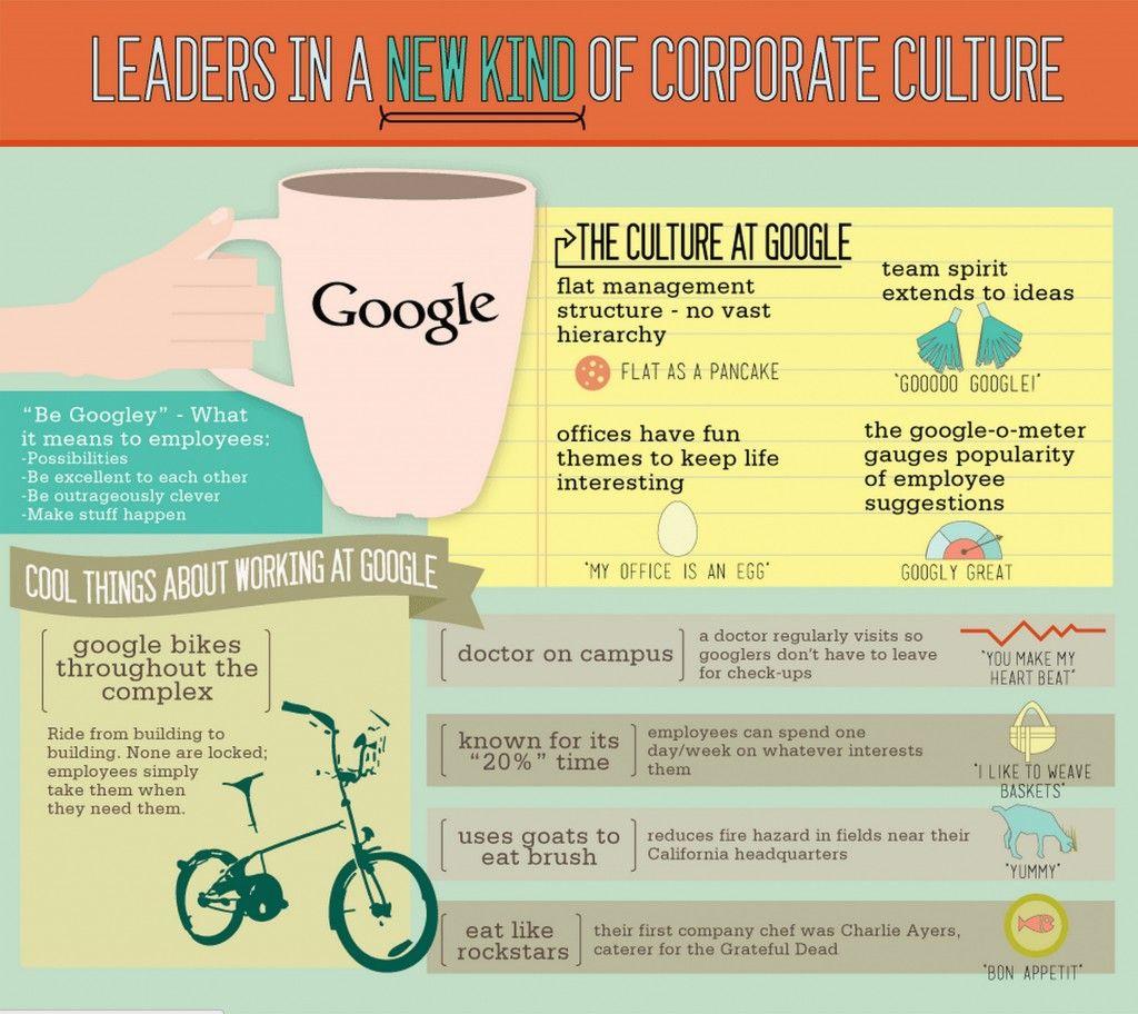 Google Company Culture Infographic Creativity