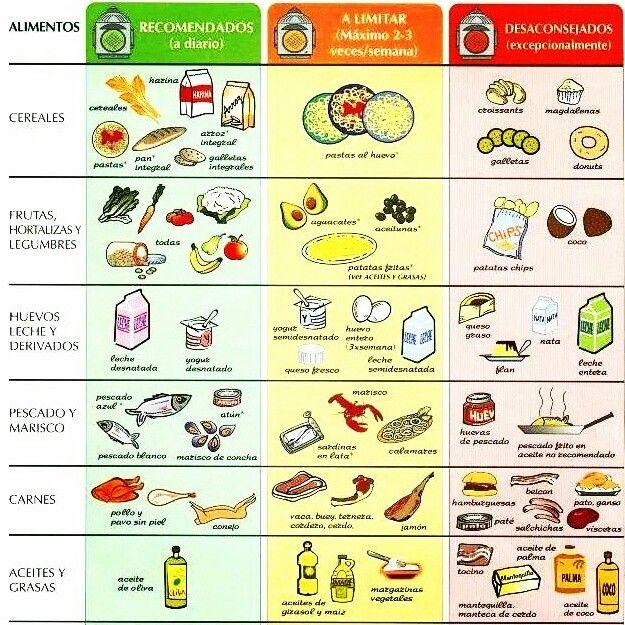 Alimentos recomendados para una vida sana bienestar - Colesterol en alimentos tabla ...