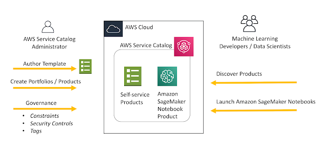 Enable Self Service Secured Data Science Using Amazon Sagemaker Notebooks And Aws Service Catalog Data Science Data Scientist Machine Learning