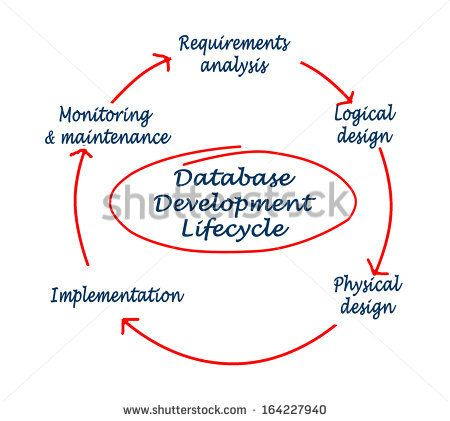 Database development lifecycle - stock photo