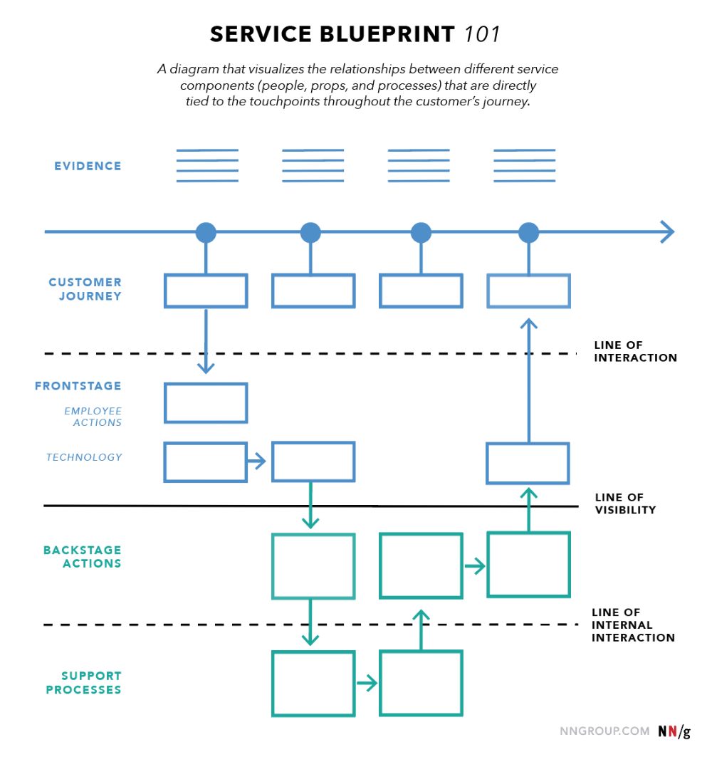 Pin By J Dab On Infographics Infographies Service Blueprint Customer Journey Mapping Design Thinking Process