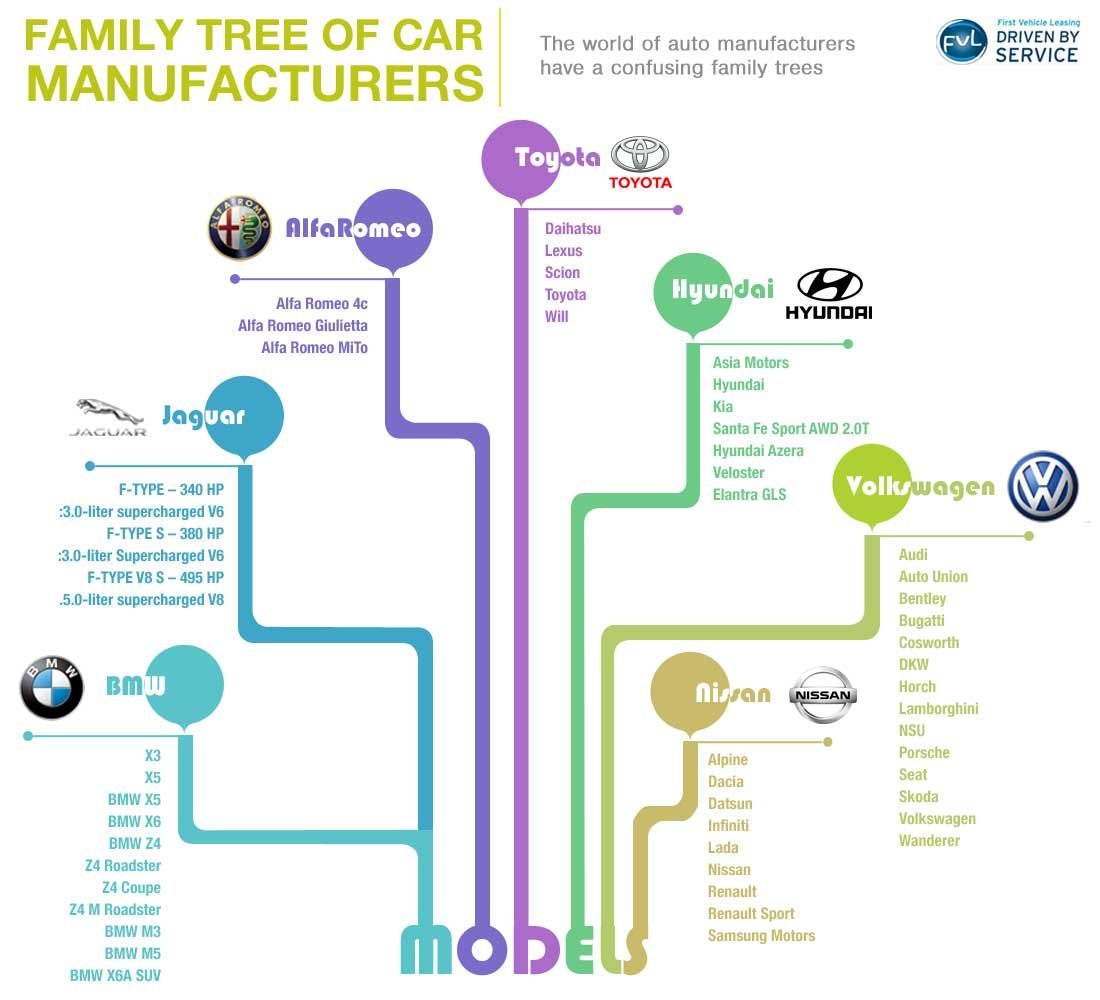 The World Of Auto Manufacturers Have A Confusing Family Trees Car