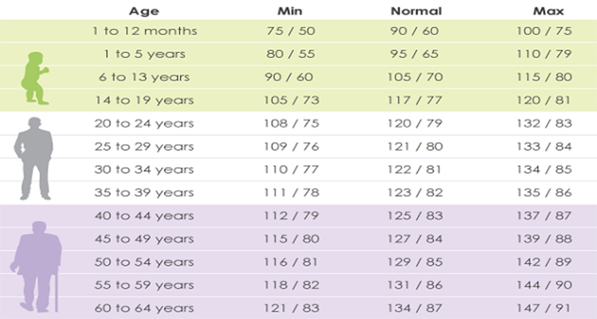 Blood Pressure Range, Normal Blood Pressure, Healthy Blood Pressure,  Reducing High Blood Pressure