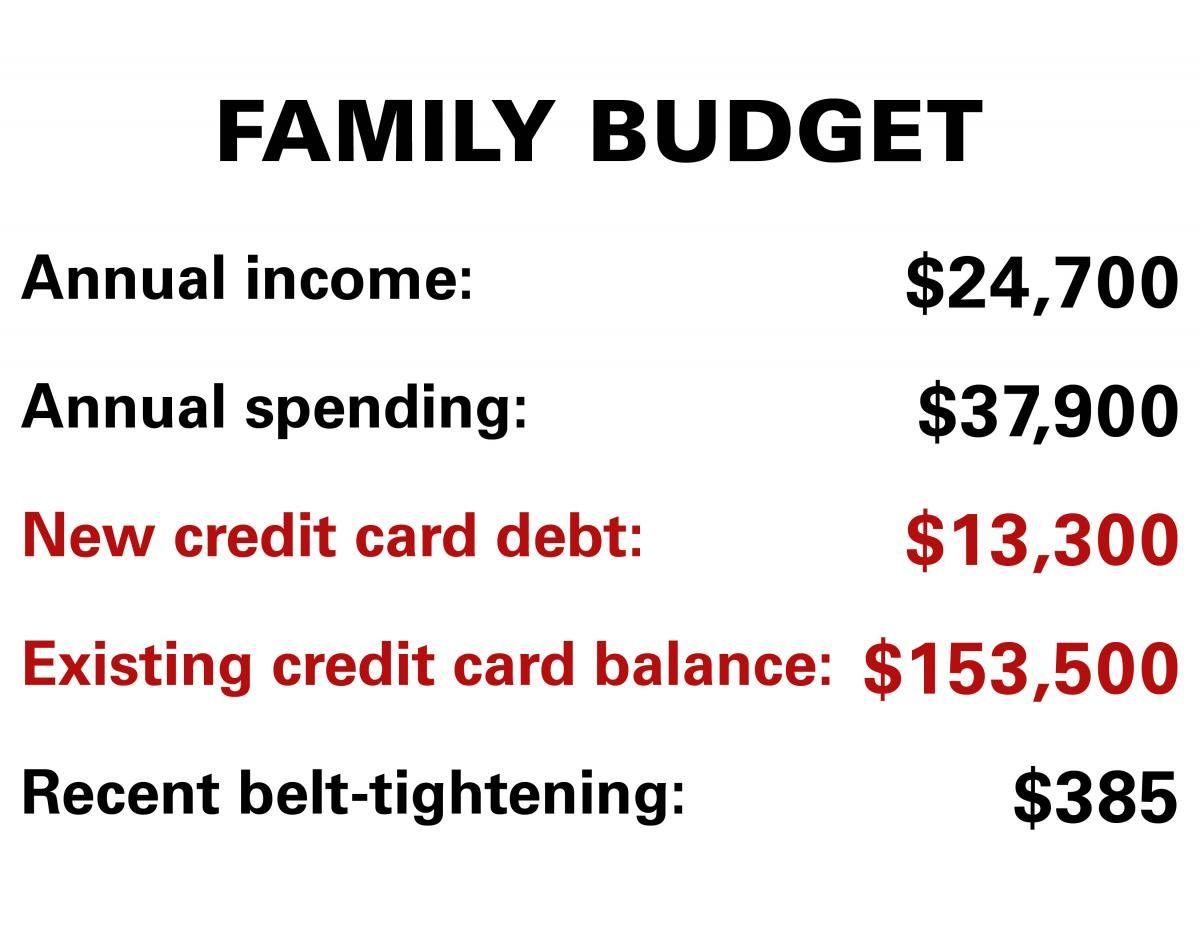 Beste Monatliche Budgetformularvorlagen Fotos - Entry Level Resume ...