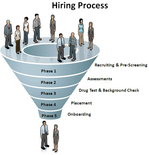 Pin About Hiring Process And Assessment On Employee Pre
