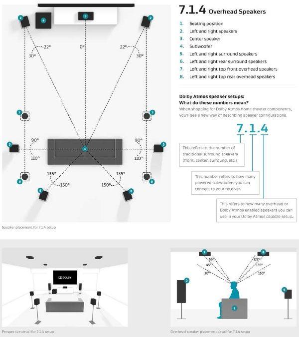 7 1 4 Atmos Speaker Setup Home Theater Design In 2019