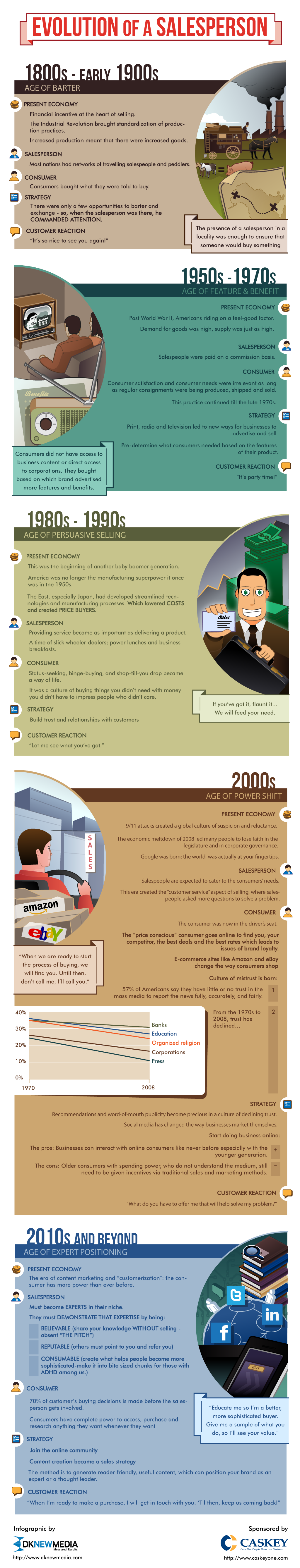 Evolution of a Salesperson