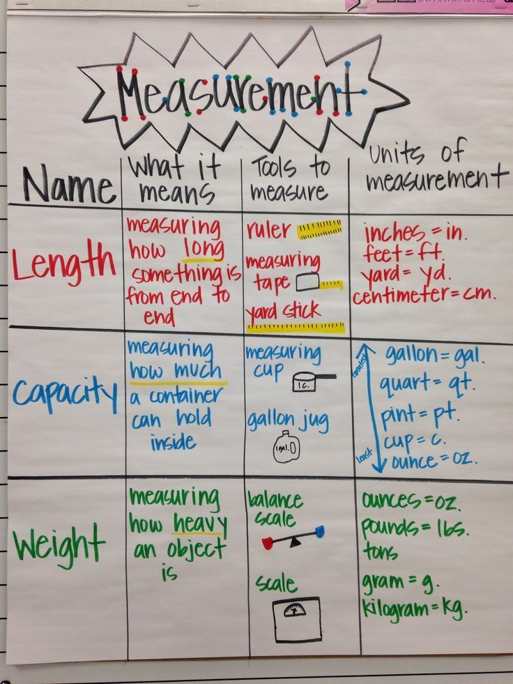 Measurement anchor chart | Anchor Charts ideas for elementary | Math