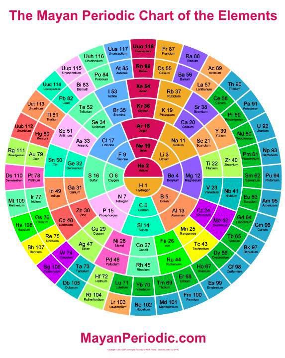 The Mayan Periodic Chart of the Elements Periodic Tables - new periodic table symbol definition