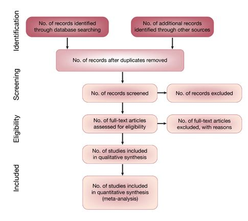Figure 1 Flow Diagram Illustrating The Search Strategy And Meta Analysis Analysis Electronic Journal