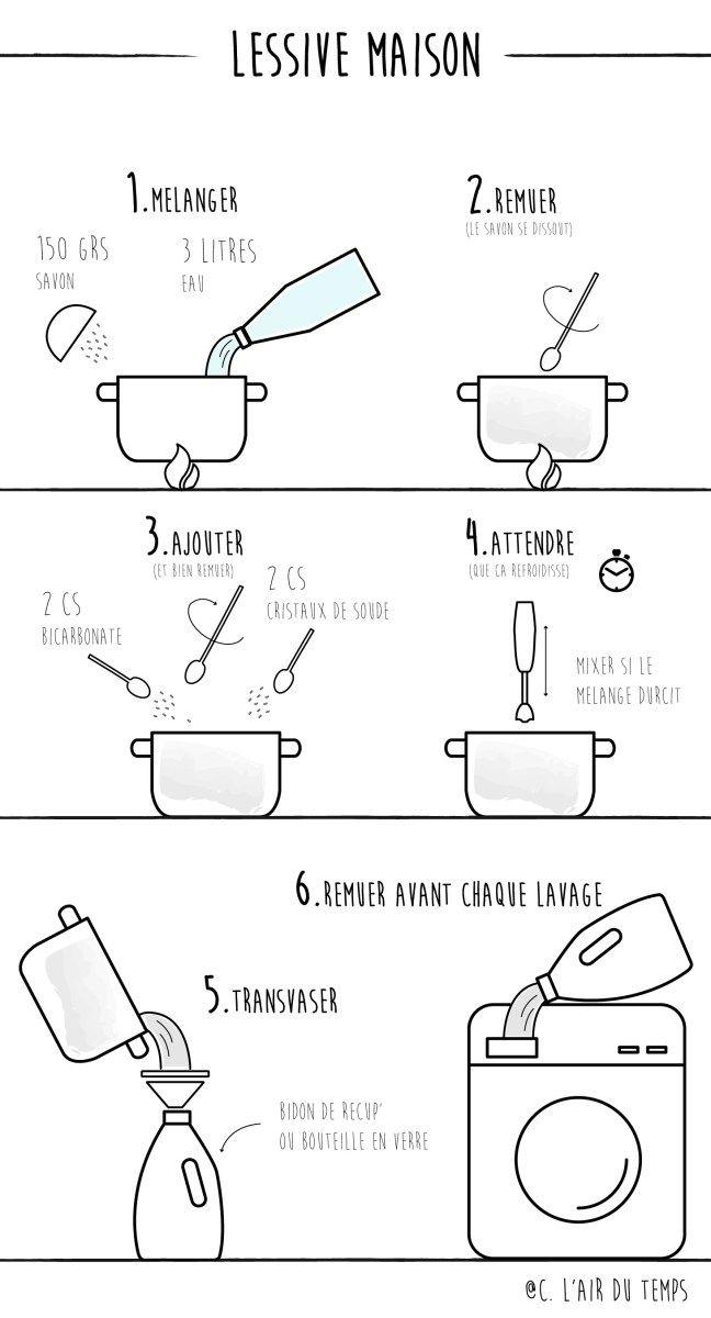 pourquoi et comment faire sa propre lessive recette. Black Bedroom Furniture Sets. Home Design Ideas