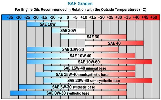 How To Choose The Right Engine Oil Chart Oils Temperature Chart