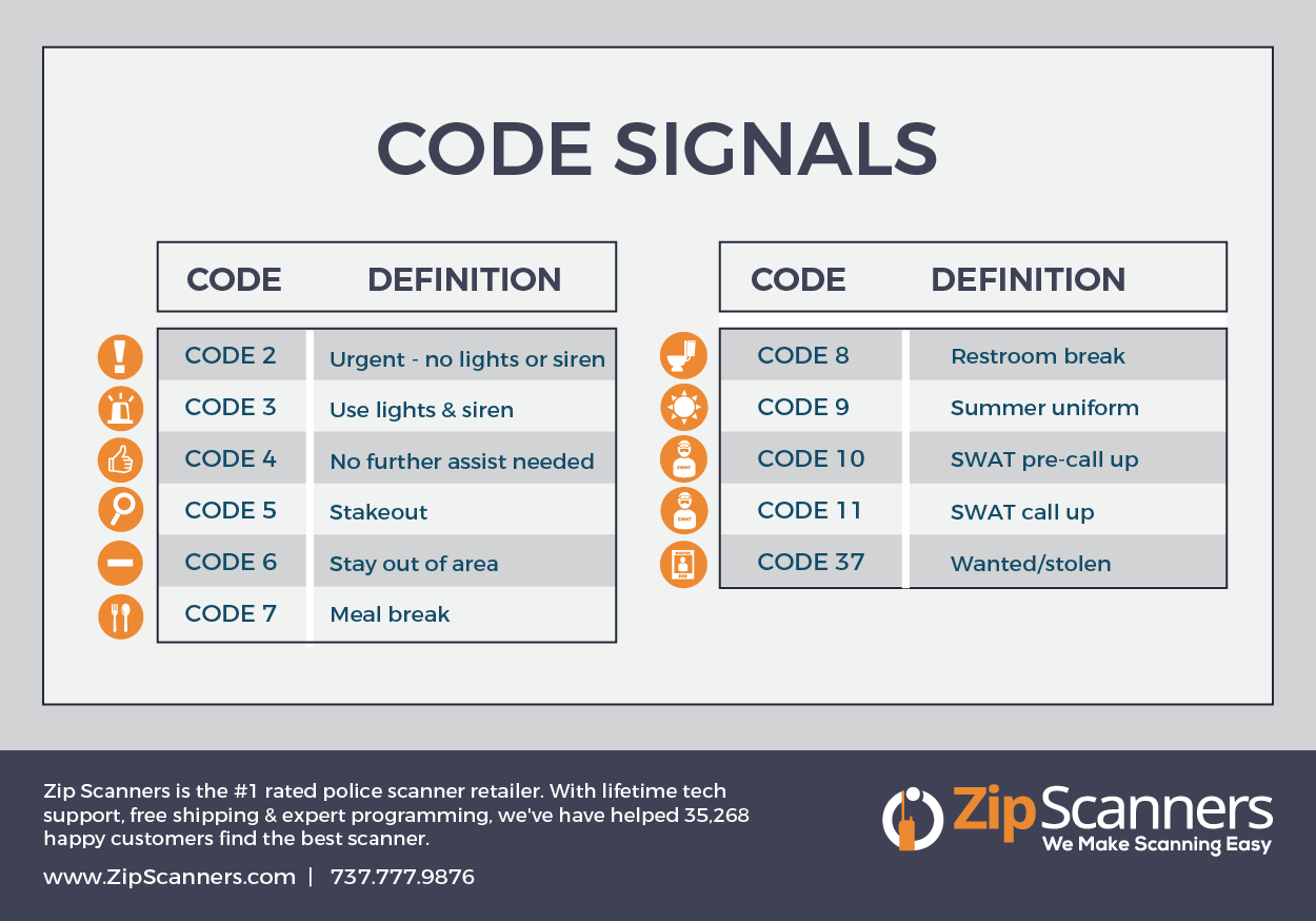 Police Codes Explained Police Code Coding Police