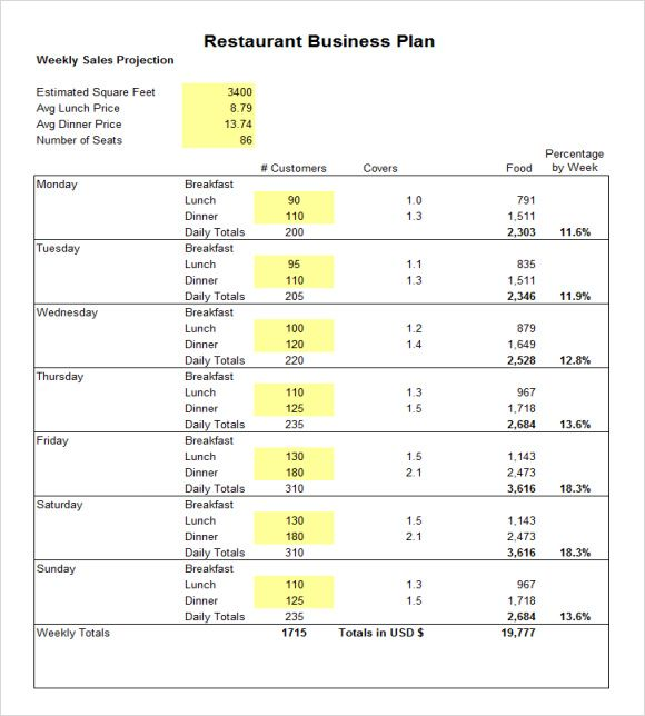 Restaurant Business Plan Budget  Restaurant Budget Template