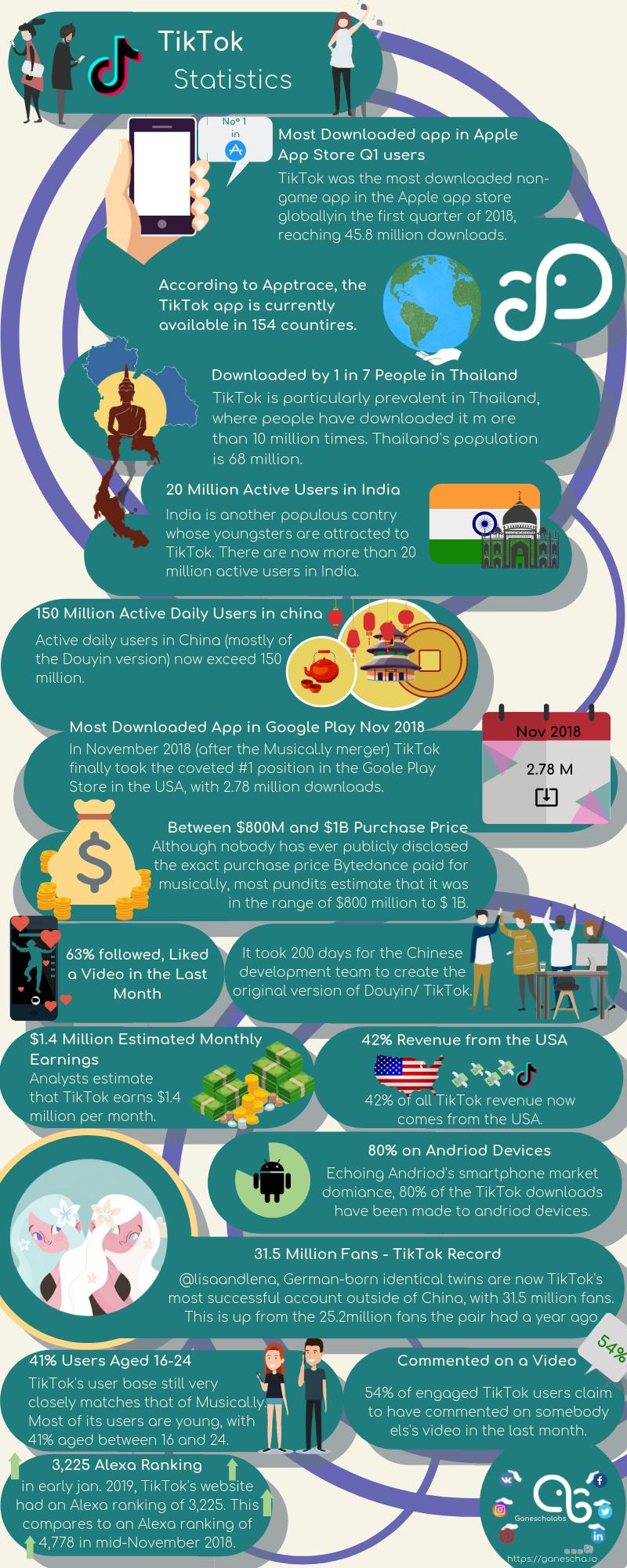 Statistics All About The Hype App Tiktok Socialmediamarketing Ganeschalabs Socialmediamanagement Social Media Software Social Media Content Social Media