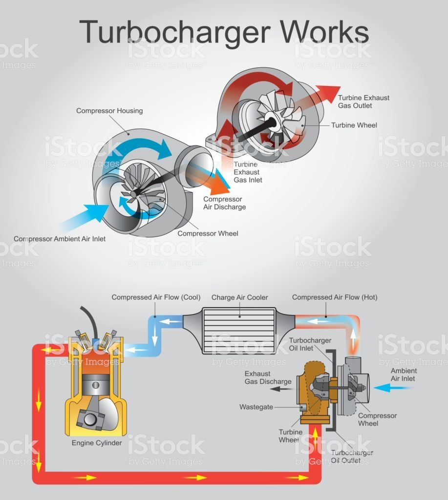 medium resolution of  turbocharge works engine turbocharger car exploding vitality diesel fuel auto racing motor vehicle order wind auto repair shop crank cycle