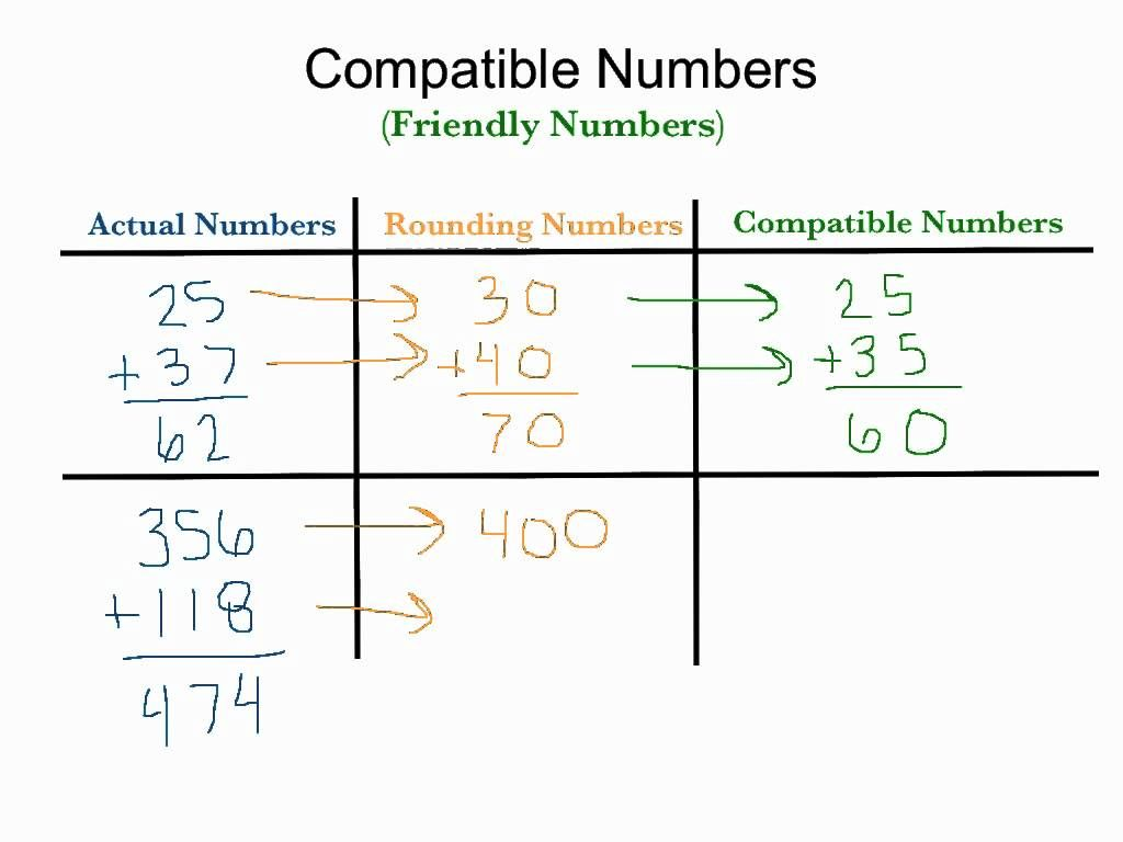 Estimation Using Campatible Friendly Numbers