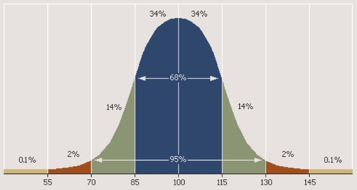 IQ scores and the Bell Curve Learning disabilities and Homeschool - iq chart template