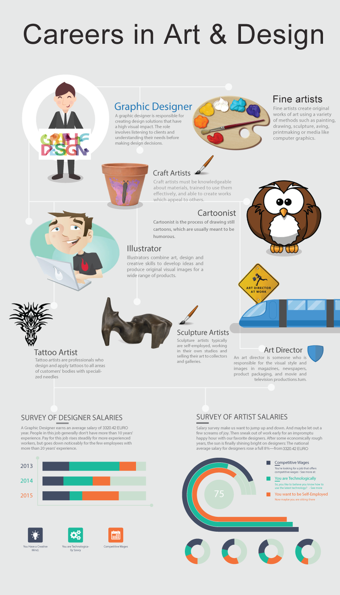 Are You Interested In Art  Design This Infographic Explores