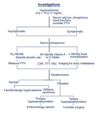 Investigations flowchart Hypercalcemia LAB - Clinical - network assessment template