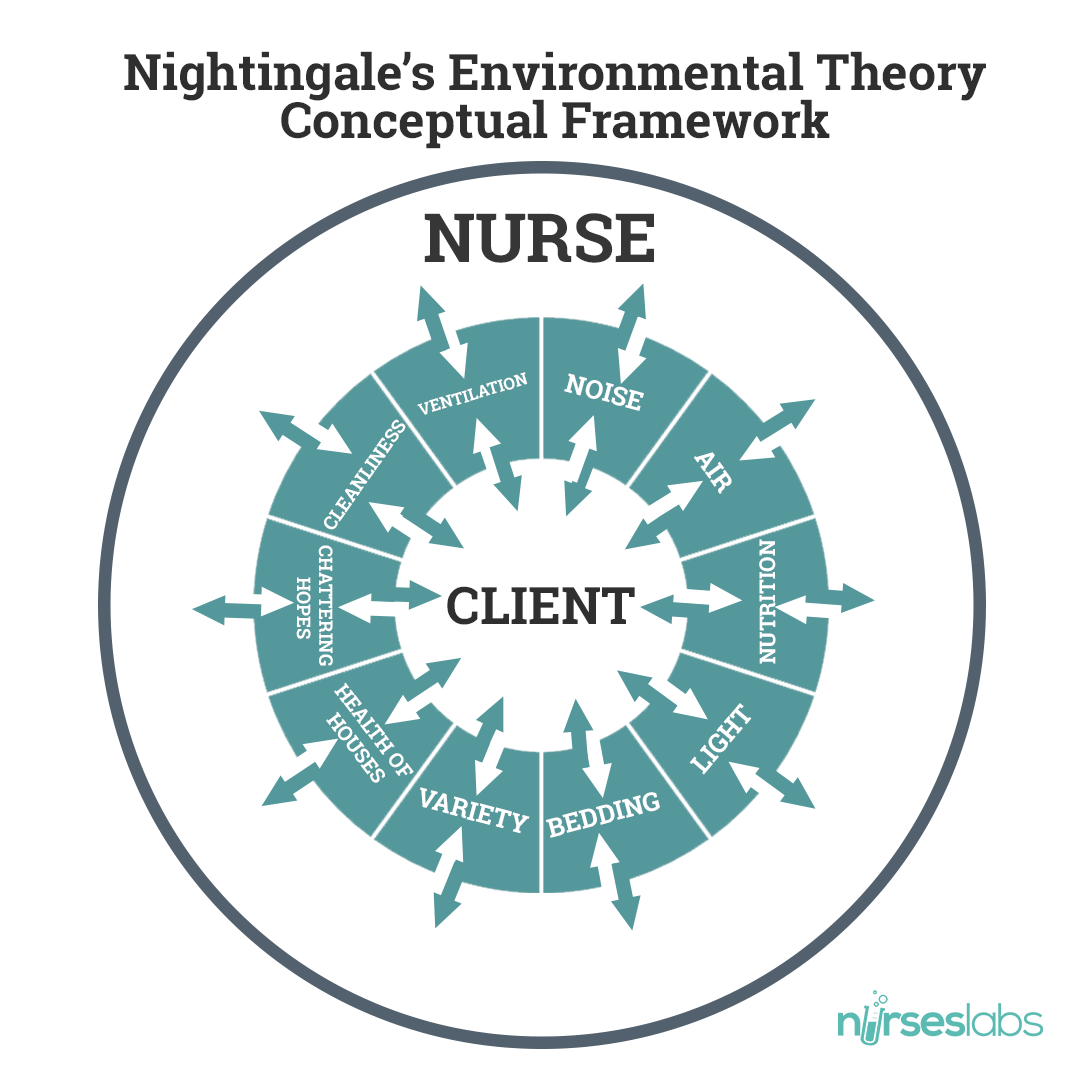 Florence Nightingale S Biography And Environmental Theory Study Guide Nursing Theory Florence Nightingale Theory Conceptual Framework
