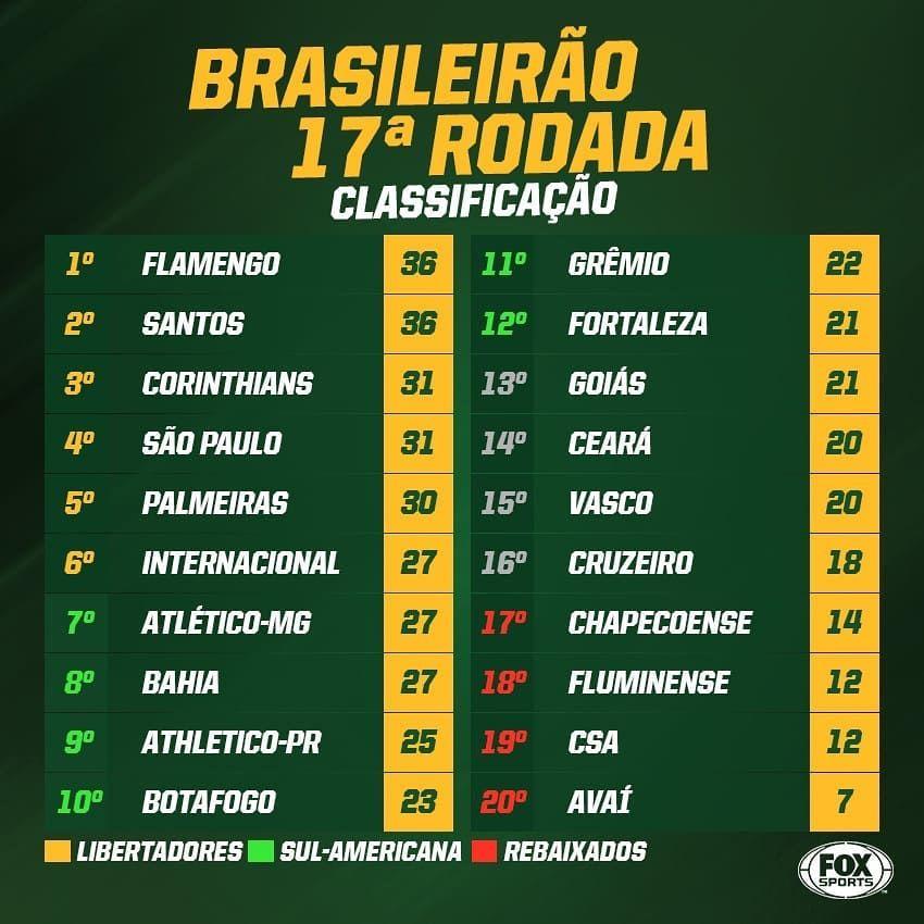 Tabela Atualizada Essa E A Classificacao Do Campeonato Brasileiro No Final Desse Domingo Me Sigam Timao Noti Instagram Instagram Posts Periodic Table
