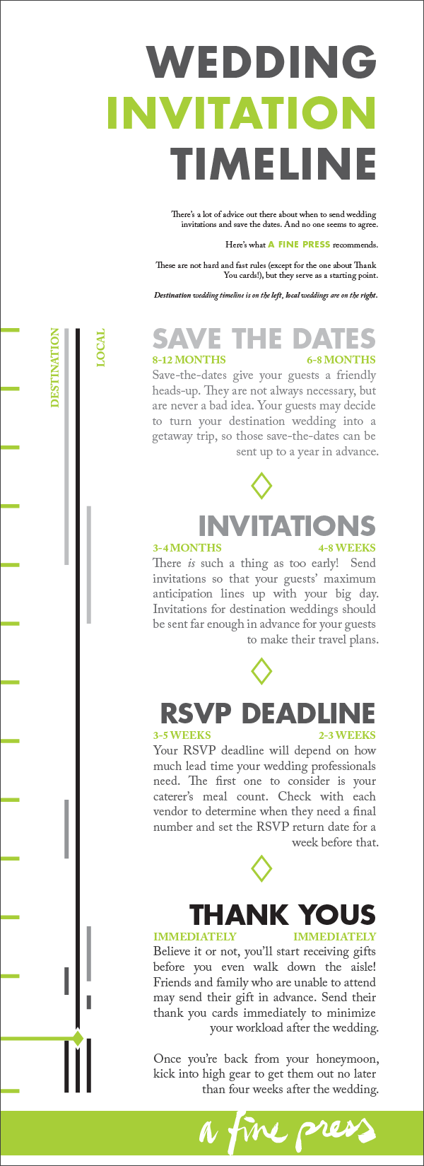 A Timeline Of When To Send Your Wedding Invitations And Save The Dates. The  Thing I Didnu0027t Include: Timelines For Engaging Your Stationer.