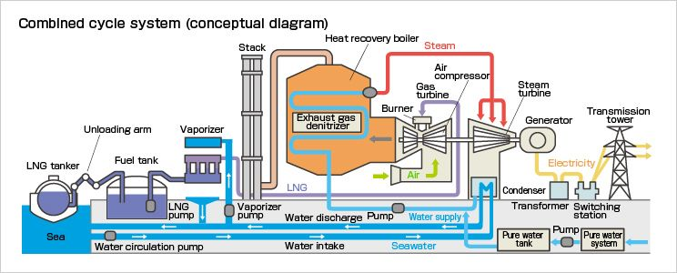 Combined Cycle System Conceptual Diagram In 2020 Thermal Power Station Gas Turbine Steam Turbine
