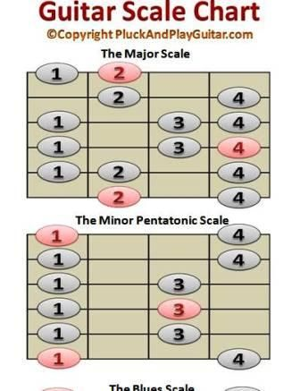 Download a free printable guitar scale chart for quick reference - capo chart