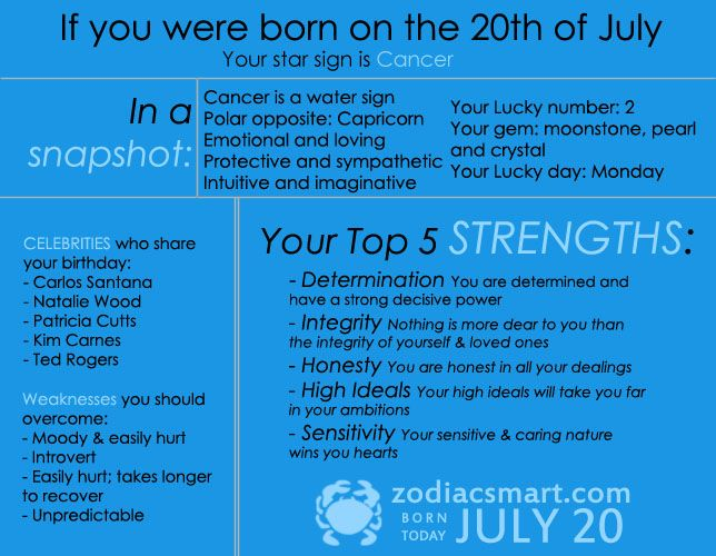 Horoscope If You Re Born Today