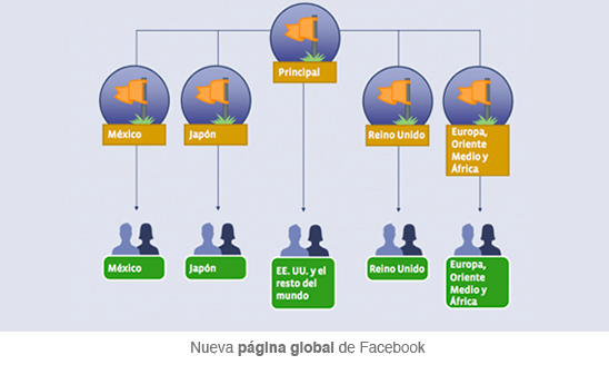Estrategia página global Facebook