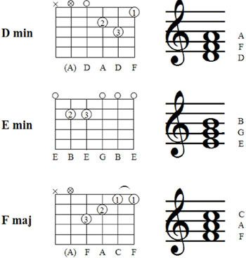 Guitar guitar chords basic : 1000+ images about F major guitar chord on Pinterest