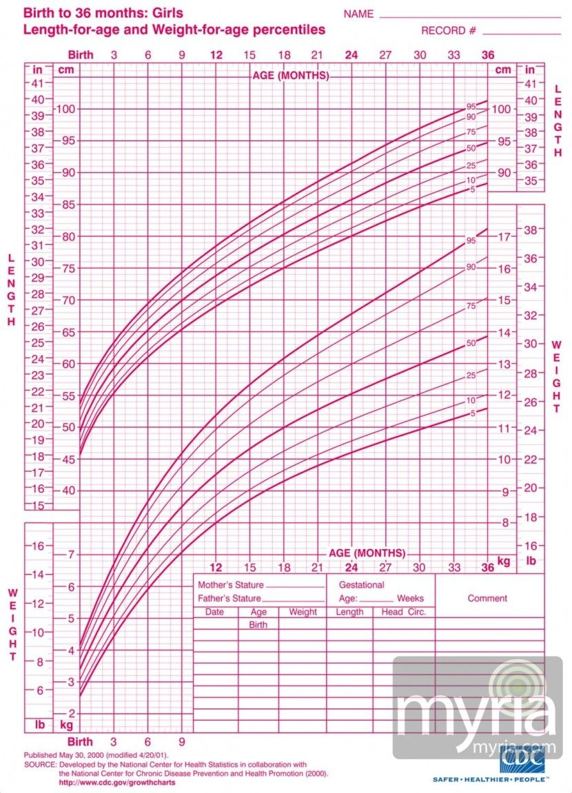 Baby And Toddler Growth Charts For Girls Myria Baby Girl Growth Chart Toddler Growth Chart Baby Growth Chart