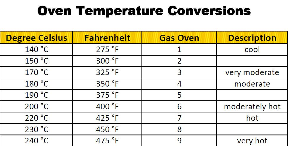 Baking Temperature Conversion  Oven Temperature Conversion Chart
