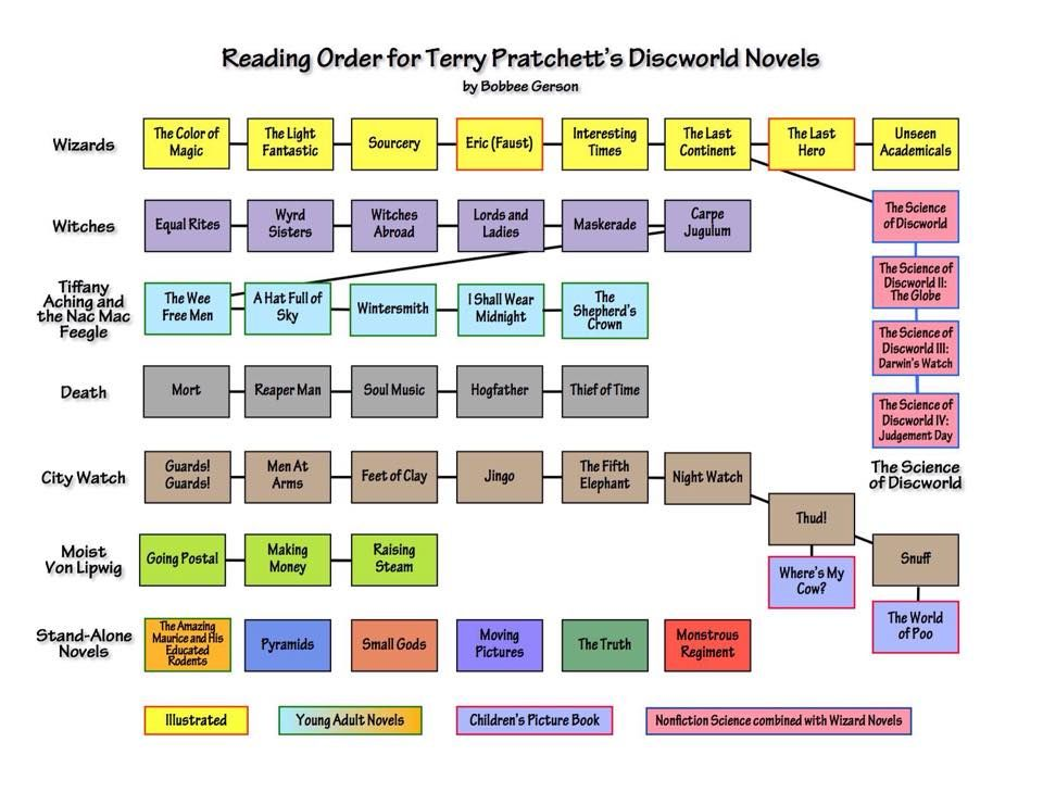 reading order of discworld novels by terry pratchett chart by