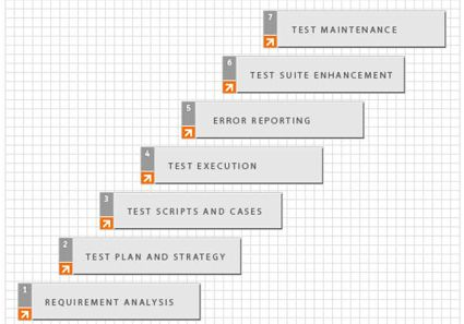 Mirabilis  Steps In Test Planning And Test Suite Maintenance