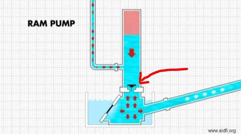 Pompe à eau MAISON JOHAN BEETZMaisons Anciennes Pinterest