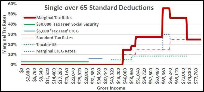 MarginalRatesjpg Finance Pinterest Social security and Calculator - annuity calculator spreadsheet