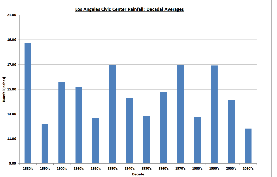 Los Angeles Rainfall Patterns Have Not Changed In 140 Years Rainfall Los Angeles Angel