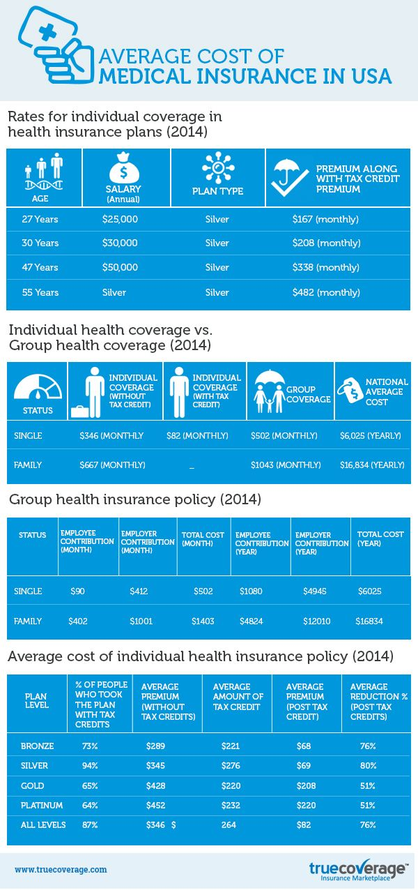 Average Cost Of Health Insurance | Health insurance cost ...