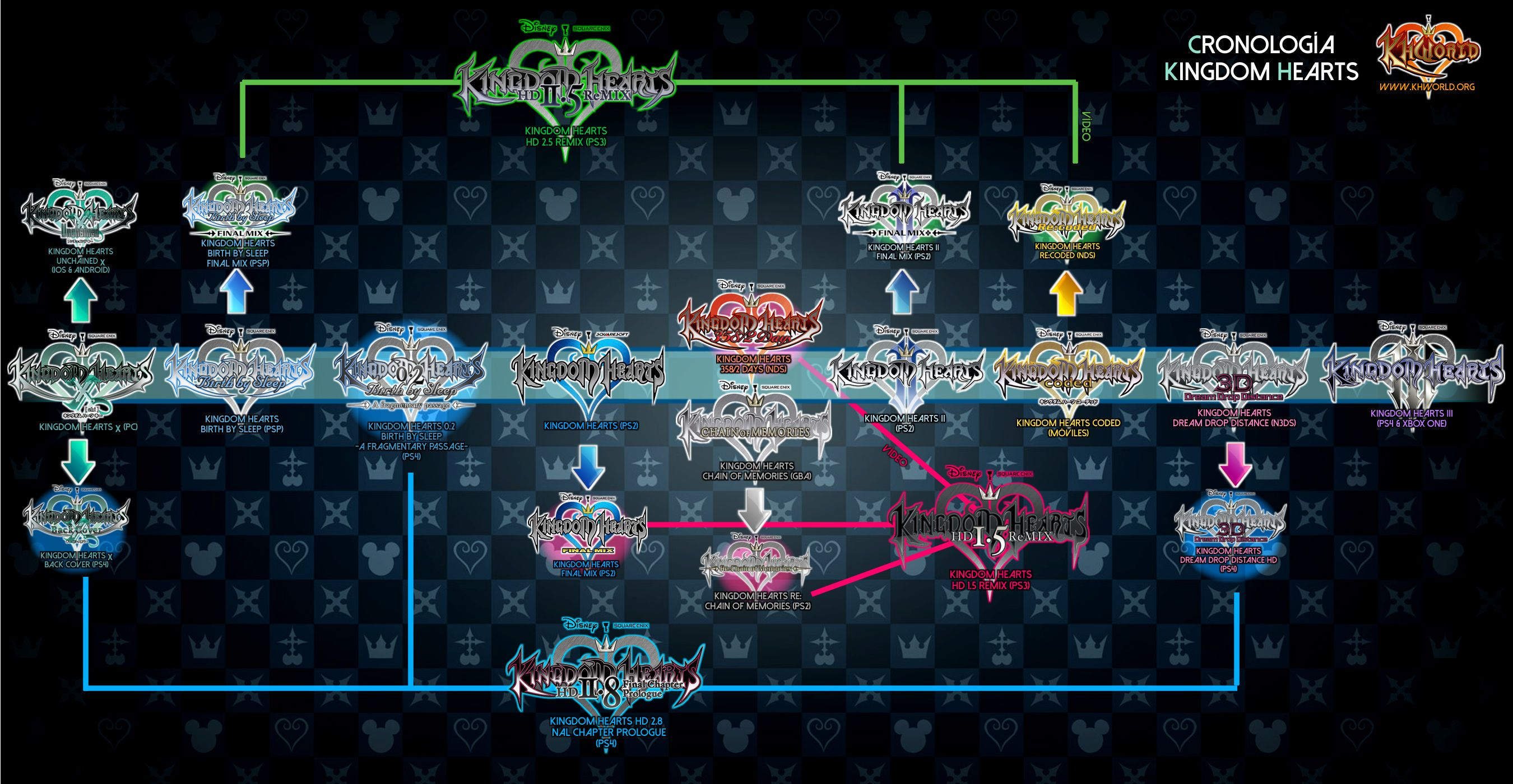 The Kingdom Hearts Compendium Board Of Departure Pinterest