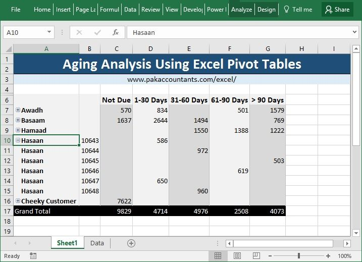 Making Aging Analysis Reports using Excel Pivot Tables ...