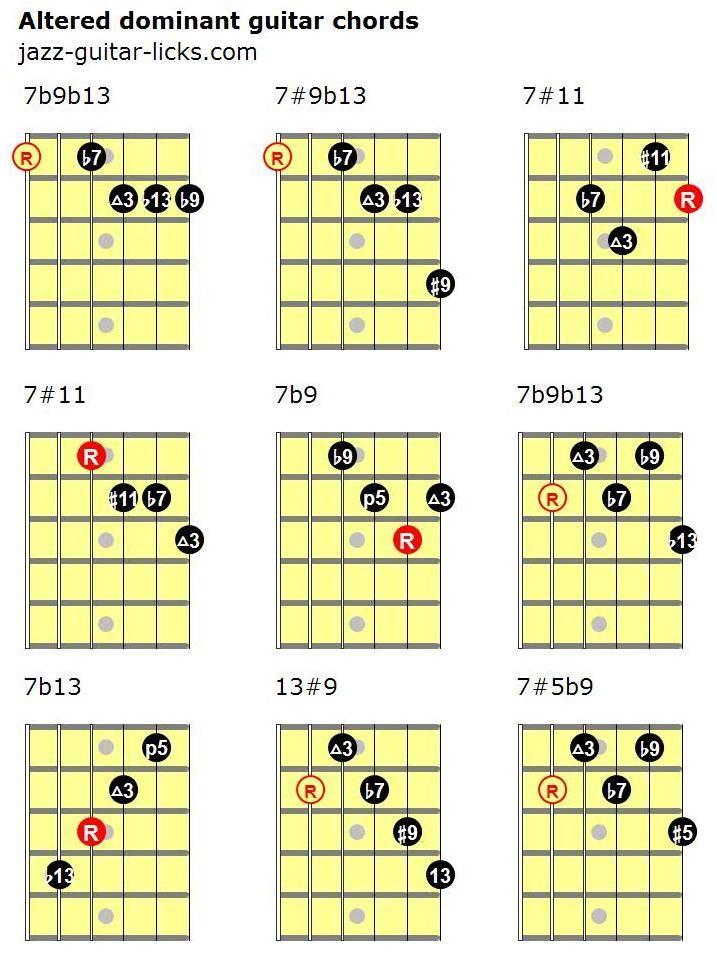 Altered Dominant Guitar Chord Diagrams Jazzguitar Guitar Lessons