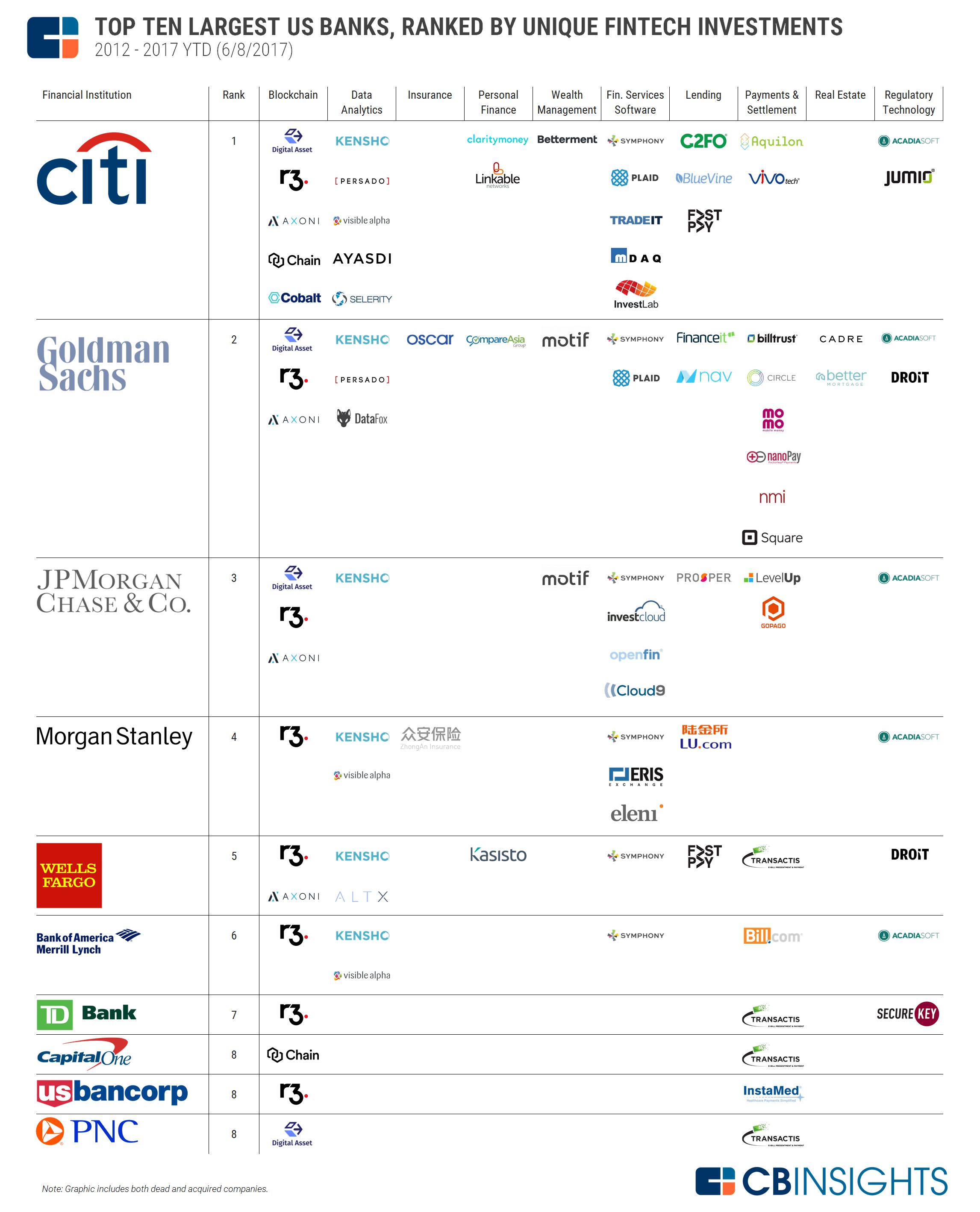 Where Top Us Banks Are Betting On Fintech Fintech Investing