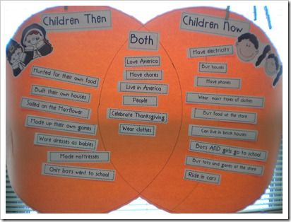 Chalk Talk: A Kindergarten Blog: Then and Now Venn Diagram ... |Thanksgiving Comparing Now And Then