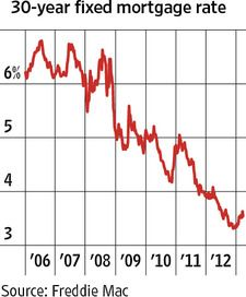 Vital Signs Chart Mortgage Rates Still Near All Time Lows