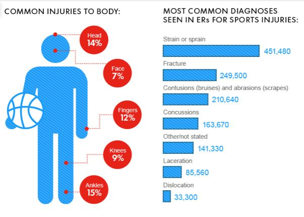1 35 Million Youths A Year Have Serious Sports Injuries Sports