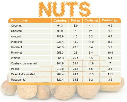 Know Your Nuts  Livin Right