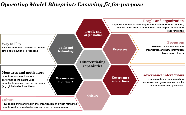 Our solutions Operating model (mit Bildern)